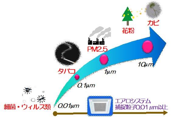 エアロシステム35M-Dの効果